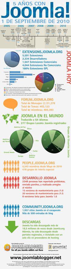 Los 5 primeros años de Joomla #infografia