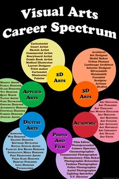 Infographic on art careers. From https://s3.amazonaws.com/files ...