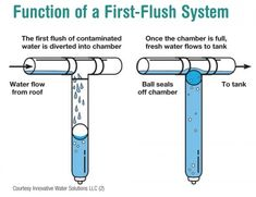 first flush rain water diagram for rain water collection system