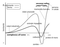 Uncanny valley - Wikipedia Our dogs are in the Uncanny Valley ?