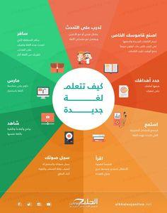 كيف تتعلم لغة جديدة English Language Course, English Language Learning, Vie Motivation, Study Motivation, Study Skills, Life Skills, Learn French, Learn English, Learning Websites