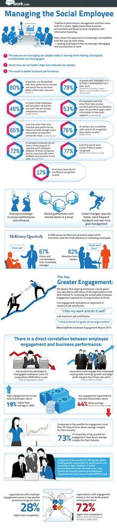 Infographic: How staff engagement boosts business performance Le Management, Change Management, Marketing Digital, Social Media Marketing, Social Networks, Organizational Design, Agile, Social Business, Business Ideas