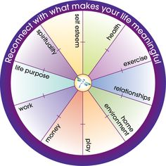 The Life Balance Wheel - Is Your Life in Balance? Life Balance Wheel, Wheel Of Life, Work Life Balance, Planners, Working On Me, Creating A Vision Board, Life Purpose, Life Organization, Life Skills
