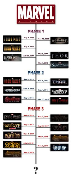 Marvel movies release dates by phase!