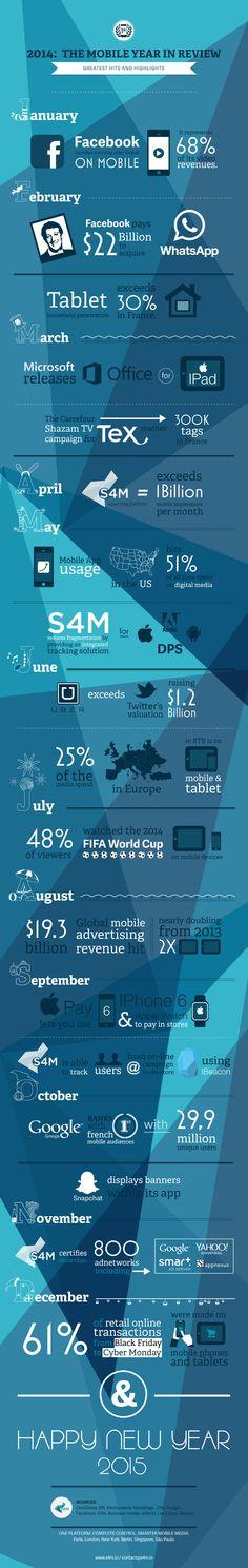 L'agence S4M a réuni les faits marquants de l'année passée dans une infographie qui montre à quel point 2014 a été profondément marquée par le #mobile, entre le rachat de WhatsApp par Facebook pour près de 22 milliards de dollars, le taux de pénétration de 30% des tablettes dans l'Hexagone ou encore l'explosion des ventes d'iPhone 6.