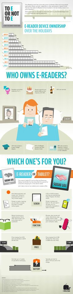 Which is right for you?  An e-Reader or tablet?
