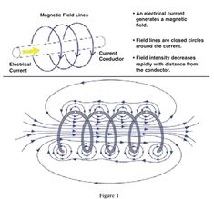 a schematic drawing of the magnetic field surrounding a