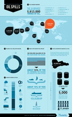 The world's most disastrous oil spills #infographic
