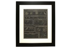 """19th- C. Binary Stars Print -""""An 1850s woodblock print designed to teach students about the solar system. """""""