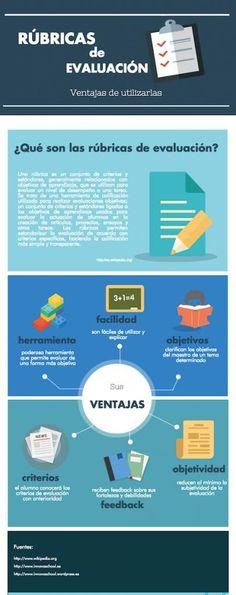 Rúbricas de Evaluación - 15 Ventajas de Utilizarlas | #Infografía #Educación