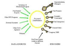 NPS: Nature & Science » Inventory & Monitoring » Vital Signs Monitoring