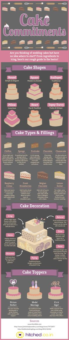 Wedding cake infographic, all original illustration, felt very hungry afterwards....  #infographics #wedding #cake
