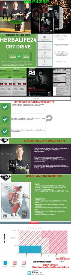 Herbalife24 CR7 DRIVE- Basic Infos GET YOURS TODAY! SABRINA- INDEPENDENT HERBALIFE DISTRIBUTOR SINCE 1994 Helping you enjoy a healthy, active and successful life! https://www.goherbalife.com/goherb