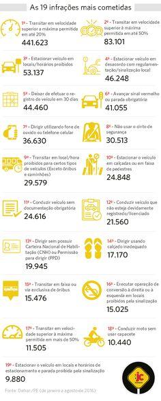 CTB - Confira as 19 infrações de trânsito mais cometidas por pernambucanos +http://brml.co/2cw8Hwd