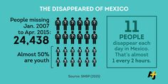 11 people per day disappear in Mexico: