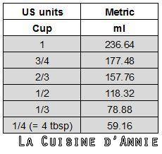 Aides mémoire - Equivalence Cup- grammes