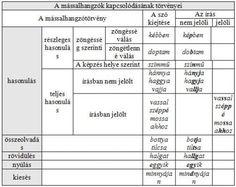 A mássalhangzók együtthangzásának esetei Grammar, Boarding Pass, Study, Teacher, Education, School, Blog, Travel, Life