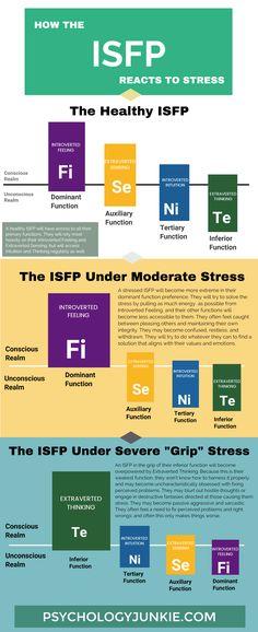 ISFP Stress