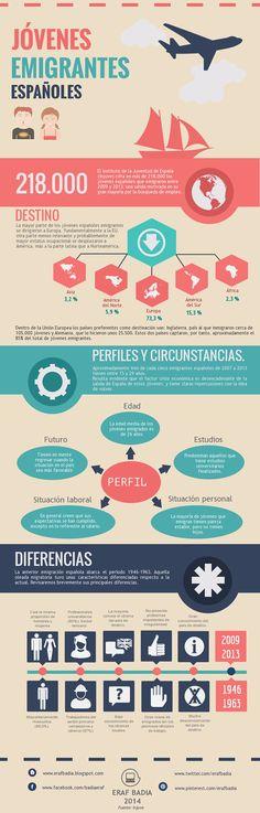 ¿Cómo son los jóvenes que emigran? Infografía. ~ ESPAI DE RECERCA ACTIVA DE FEINA