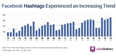 How Hot are Hashtags? Check Out our Facebook and Twitter Results! | Social Media Statistics & Metrics | Socialbakers
