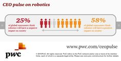 Over half of global consumers we surveyed think robots will have a positive impact on society - what do you think? http://pwc.to/robots