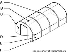Diagram of High Tunnel