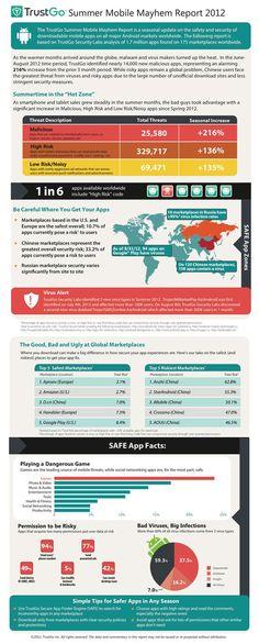 Infographie : Une application sur six est dangereuse sur Android