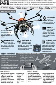 This infographic shows information on the rise of drones.