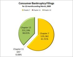 #MilwaukeeBankruptcyAttorney U.S. Bankruptcy Statistics Statistics, Debt, Milwaukee, How To Plan