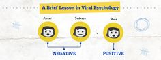 What exactly drives you to share content on social media? What's the psychology behind how posts go viral?