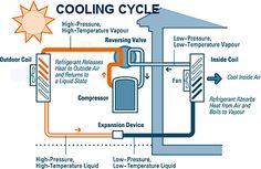 Air Heat Pump Cooling Cycle