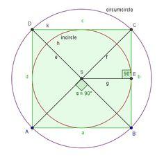 circumscribed circle square