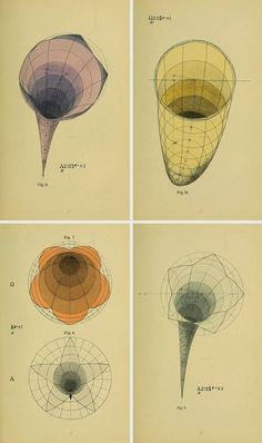 Surfaces géométriques