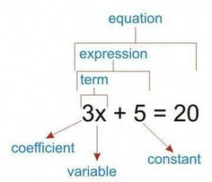 Elementary Algebra is generalized form of arithmetic. It provides a language to represent problems and functions. Algebraic thinking is also one of the first forms of abstract thinking that students develop in mathematics. Math Teacher, Math Classroom, Teaching Math, Math Expressions, Algebraic Expressions, Math Formulas, Maths Algebra, Secondary Math, Homeschool Math
