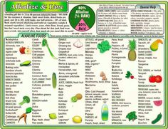 Alkaline Food List - Health & Fitness - Health & Nutrition - Nutrition - Holistic - Organic - Organic Food - Whole Foods - Health Foods - Healthy Foods - Healthy Lifestyle - Wellness - All Natural Foods - Check in with Your Spiritual Health at www.DeniseDivineD.com/reiki-healings - Get Your FREE Feng Shui Design Tips at www.DeniseDivineD.com