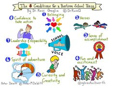 The 8 Conditions for a Positive School Voice @sylviaduckworth
