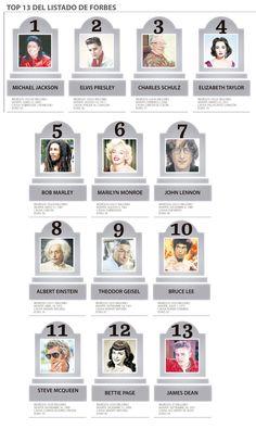 Nadie le quita el título de 'rey' a Michael Jackson que sigue sumando en el más allá Michael Jackson, Sumo, Bettie Page, James Dean, Steve Mcqueen, Quites, Elizabeth Taylor, John Lennon, Albert Einstein