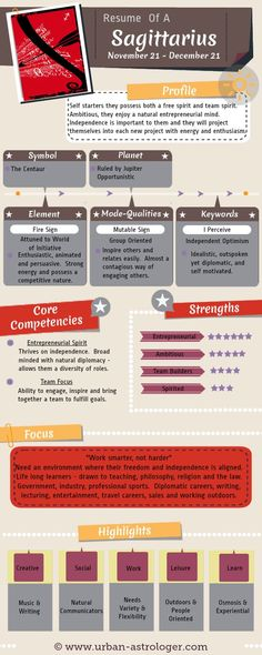 Resume of a Sagittarius - Sagittarius At Work - Understanding a #Sagittarius from a work and career perspective. A useful #infographic to help understand the core competencies, strengths and communication skills of this #zodiac sign.