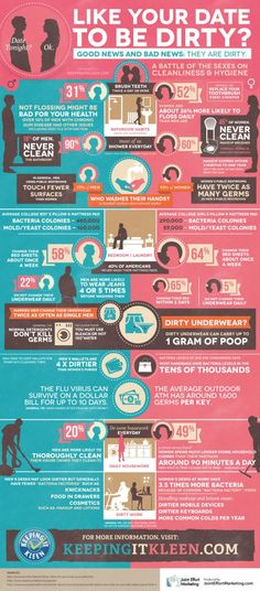 Valentine's day is almost here, and our new infographic explores the hygiene habits of men and women. This fun and sometimes disgusting information will have your readers laughing and gasping.    Brought to you by keepingitkleen.com.