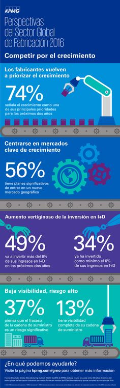 Perspectivas del sector de Fabricación #infografía