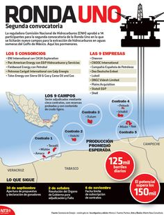 Comisión Nacional de Hidrocarburos aprobó 14 participantes para la 2a convocatoria de la Ronda Uno #Infographic