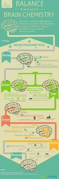 Find Balance: Know Your Brain Chemistry Infographic - Moods are dependent on brain chemistry. Understanding essential neurotransmitters can help understand emotions.