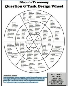 Bloom's Taxonomy Questions and Tasks Wheel- This is another chart that helps teachers use Bloom's Taxonomy to develop more higher order thinking questions in their classrooms.  It gives verbs and activities that fit each category of the taxonomy.