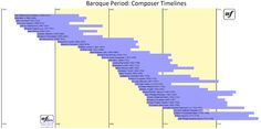 Timelines for Composers of the Baroque Period (approx. 1600-1750)