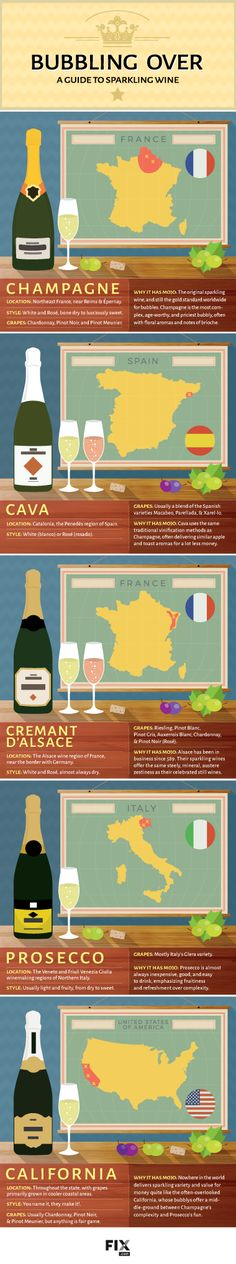 A Guide to Sparkling Wine #wine #sparkling #wineeducation #champagne