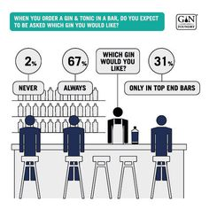 Ginfographic 2017 / 18 - Results and Insight From the Annual Gin Survey Gin And Tonic, Squares, Insight, Bobs