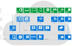 Windows Azure Reference Architecture    This diagram was created in ConceptDraw PRO using the Symbols and Clouds libraries from the Azure Diagrams solution. An experienced user spent 15 minutes creating this sample.    Once again ConceptDraw have provided a solution with a rich selection of vector stencil symbols - they allow you to furnish your diagram with professional symbols relating to Azure services.