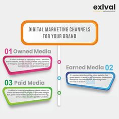 If you want more customers, you will need to get your name out there in order to drive more traffic online to generate leads & convert. Here comes the role of Digital Marketing Channel. Build them strong for your business. Role Of Digital Marketing, Digital Marketing Channels, Email Marketing, Your Name, Lead Generation, You Got This, Seo, Real Estate, How To Get