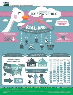 """The Cost of Raising a Child"" Infographic."