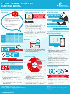 Ecommerce & Search Engine Marketing in China Infographic Search Engine Marketing, China Facts, Reputation Management, Seo Tips, Search Engine Optimization, Internet Marketing, Email Marketing, Affiliate Marketing
